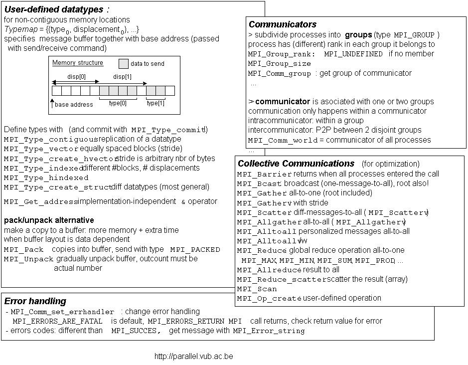 MPI for C Documentation